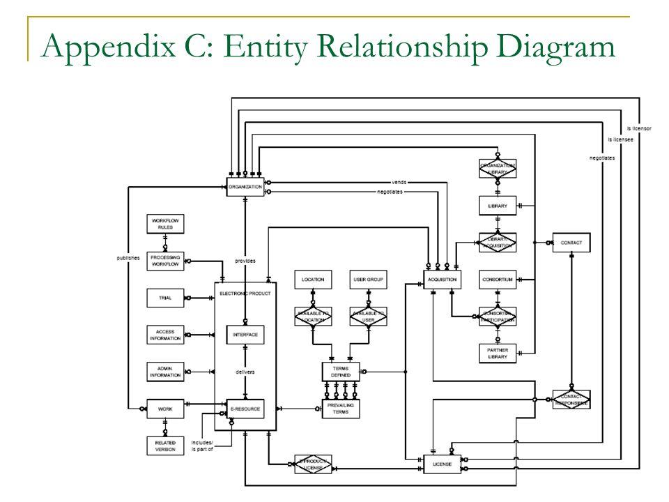 Appendix C: Entity Relationship Diagram