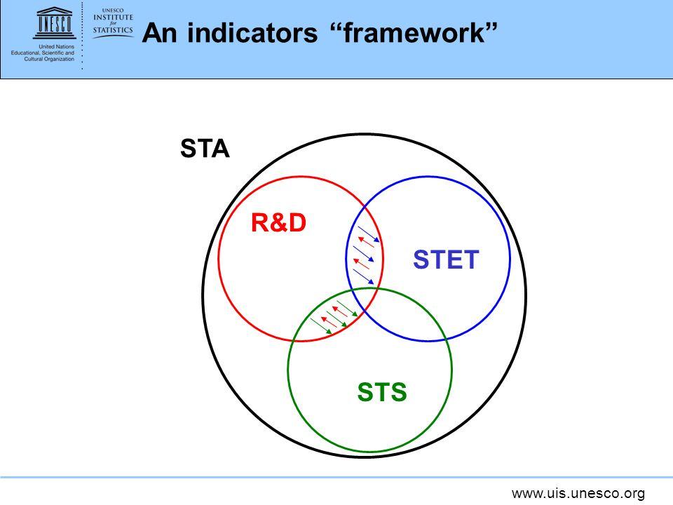 www.uis.unesco.org An indicators framework R&D STET STS STA