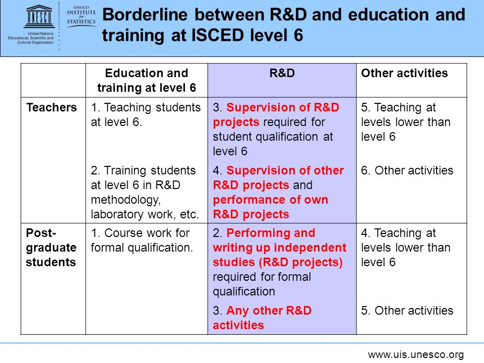 www.uis.unesco.org Borderline between R&D and education and training at ISCED level 6 Education and training at level 6 R&DOther activities Teachers1.