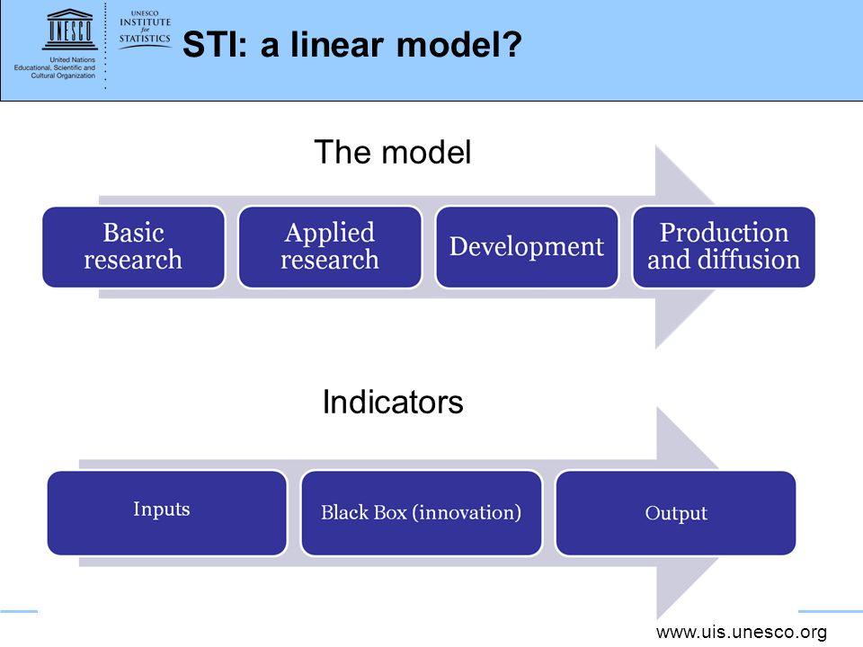 www.uis.unesco.org STI: a linear model? The model Indicators