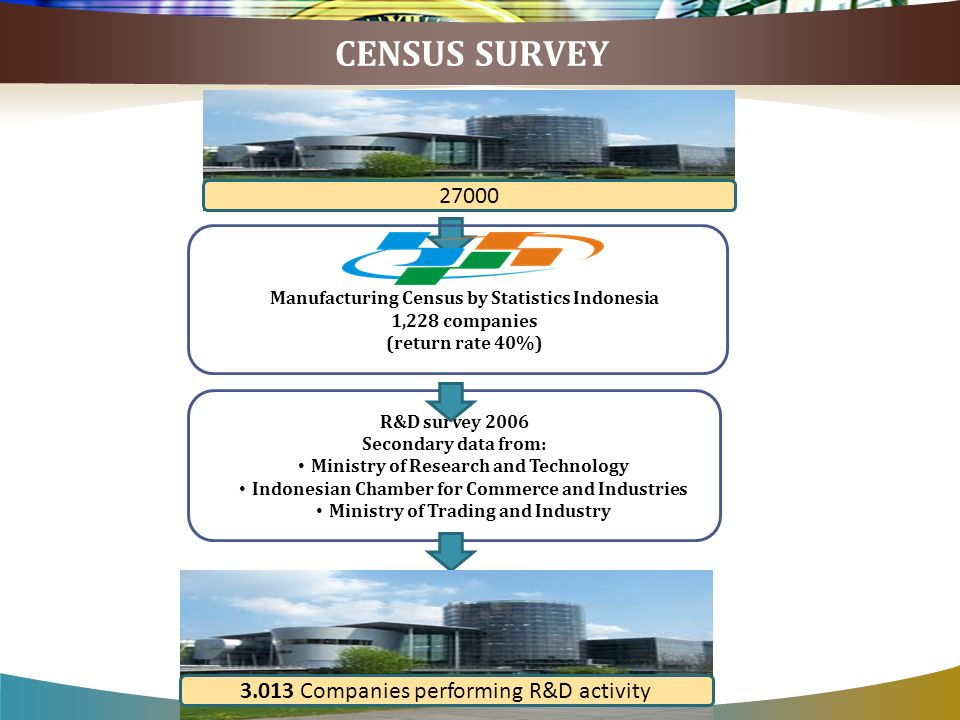 CENSUS SURVEY 27000 Manufacturing Census by Statistics Indonesia 1,228 companies (return rate 40%) R&D survey 2006 Secondary data from: Ministry of Re