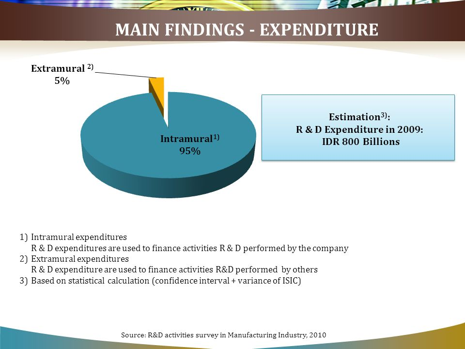 MAIN FINDINGS - EXPENDITURE Estimation 3) : R & D Expenditure in 2009: IDR 800 Billions Estimation 3) : R & D Expenditure in 2009: IDR 800 Billions 1)Intramural expenditures R & D expenditures are used to finance activities R & D performed by the company 2)Extramural expenditures R & D expenditure are used to finance activities R&D performed by others 3)Based on statistical calculation (confidence interval + variance of ISIC) Source: R&D activities survey in Manufacturing Industry, 2010