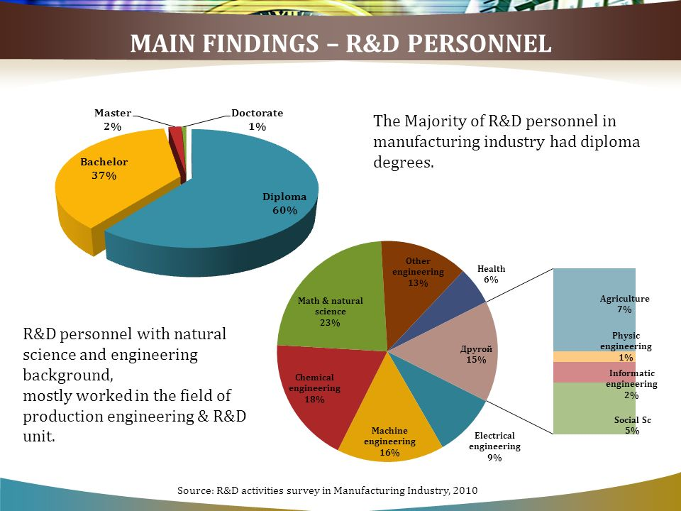 MAIN FINDINGS – R&D PERSONNEL The Majority of R&D personnel in manufacturing industry had diploma degrees. R&D personnel with natural science and engi