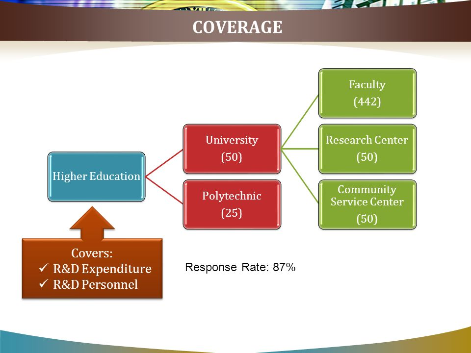 COVERAGE Higher Education University (50) Faculty (442) Research Center (50) Community Service Center (50) Polytechnic (25) Covers: R&D Expenditure R&