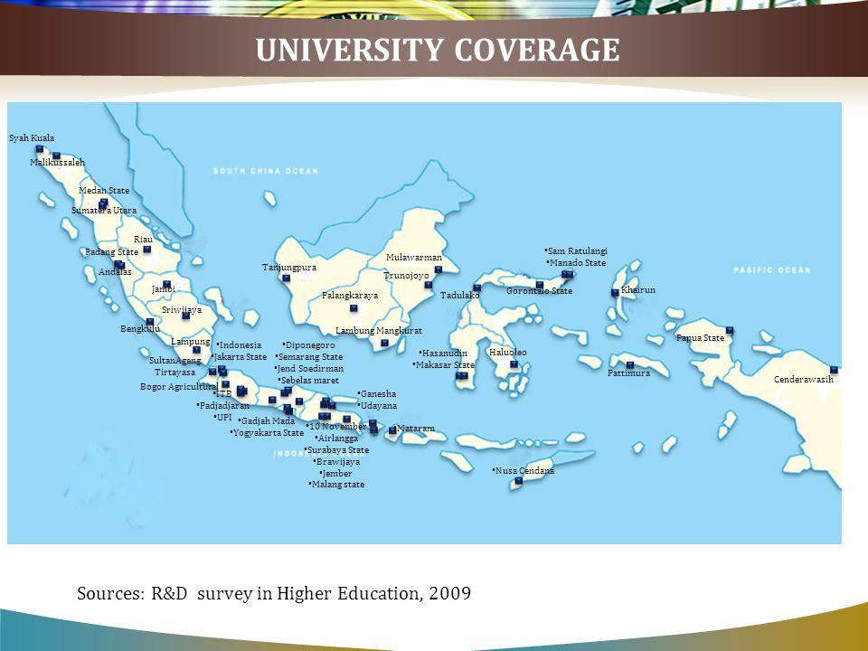 UNIVERSITY COVERAGE Syah Kuala Malikussaleh Medan State Sumatera Utara Riau Padang State Andalas Jambi Bengkulu Sriwijaya Lampung SultanAgeng Tirtayas