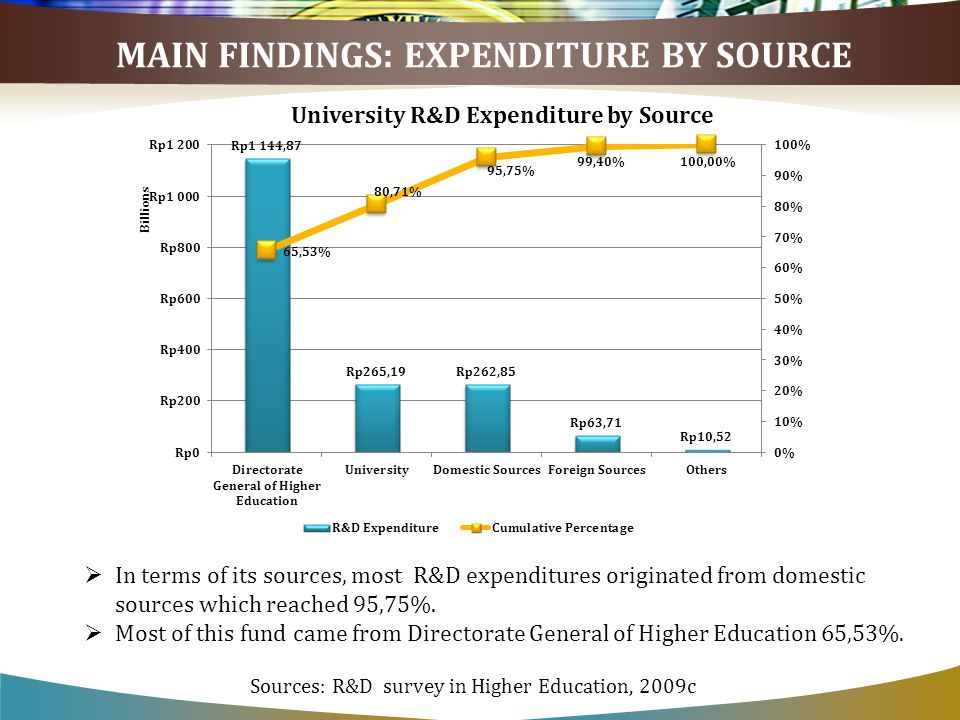 In terms of its sources, most R&D expenditures originated from domestic sources which reached 95,75%. Most of this fund came from Directorate General
