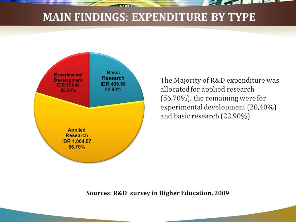 The Majority of R&D expenditure was allocated for applied research (56.70%), the remaining were for experimental development (20,40%) and basic research (22,90%) MAIN FINDINGS: EXPENDITURE BY TYPE Sources: R&D survey in Higher Education, 2009