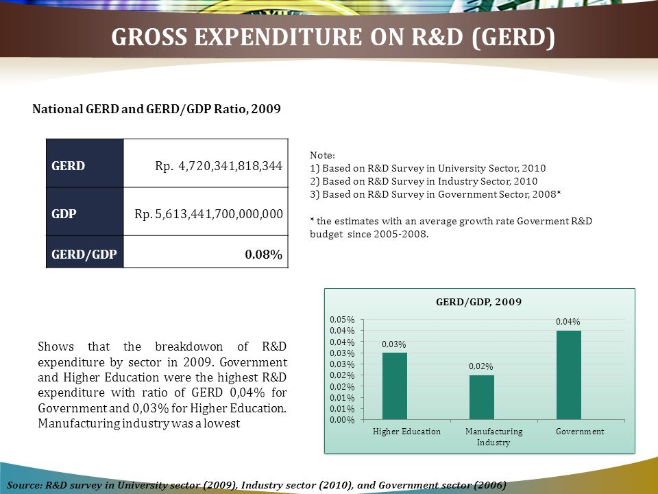 GROSS EXPENDITURE ON R&D (GERD) GERDRp. 4,720,341,818,344 GDPRp. 5,613,441,700,000,000 GERD/GDP0.08% National GERD and GERD/GDP Ratio, 2009 Source: R&
