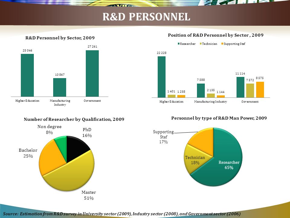 R&D PERSONNEL Source: Estimation from R&D survey in University sector (2009), Industry sector (2008), and Government sector (2006)