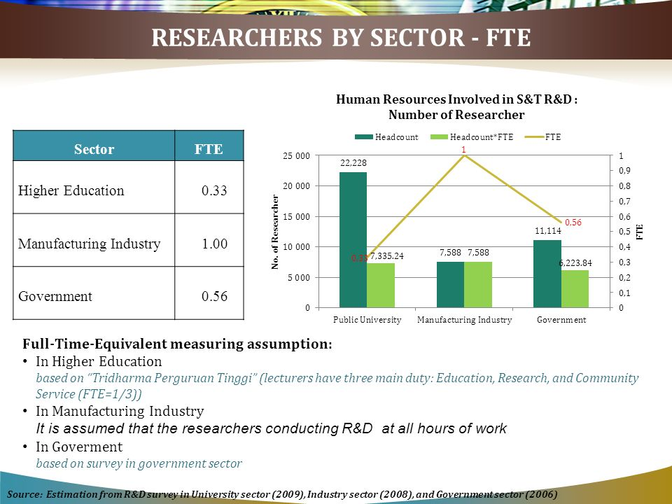 RESEARCHERS BY SECTOR - FTE SectorFTE Higher Education0.33 Manufacturing Industry1.00 Government0.56 Full-Time-Equivalent measuring assumption: In Higher Education based on Tridharma Perguruan Tinggi (lecturers have three main duty: Education, Research, and Community Service (FTE=1/3)) In Manufacturing Industry It is assumed that the researchers conducting R&D at all hours of work In Goverment based on survey in government sector Source: Estimation from R&D survey in University sector (2009), Industry sector (2008), and Government sector (2006)