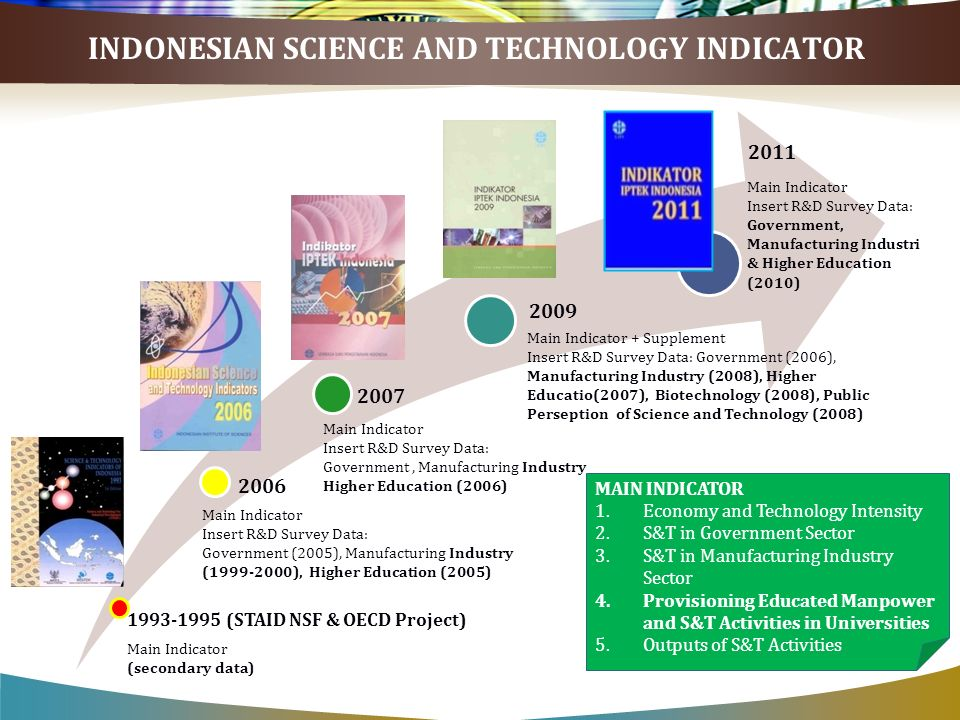 1993-1995 (STAID NSF & OECD Project) 2006 2007 2009 2011 Main Indicator (secondary data) Main Indicator Insert R&D Survey Data: Government (2005), Manufacturing Industry (1999-2000), Higher Education (2005) Main Indicator Insert R&D Survey Data: Government, Manufacturing Industry Higher Education (2006) Main Indicator + Supplement Insert R&D Survey Data: Government (2006), Manufacturing Industry (2008), Higher Educatio(2007), Biotechnology (2008), Public Perseption of Science and Technology (2008) Main Indicator Insert R&D Survey Data: Government, Manufacturing Industri & Higher Education (2010) MAIN INDICATOR 1.Economy and Technology Intensity 2.S&T in Government Sector 3.S&T in Manufacturing Industry Sector 4.Provisioning Educated Manpower and S&T Activities in Universities 5.Outputs of S&T Activities INDONESIAN SCIENCE AND TECHNOLOGY INDICATOR