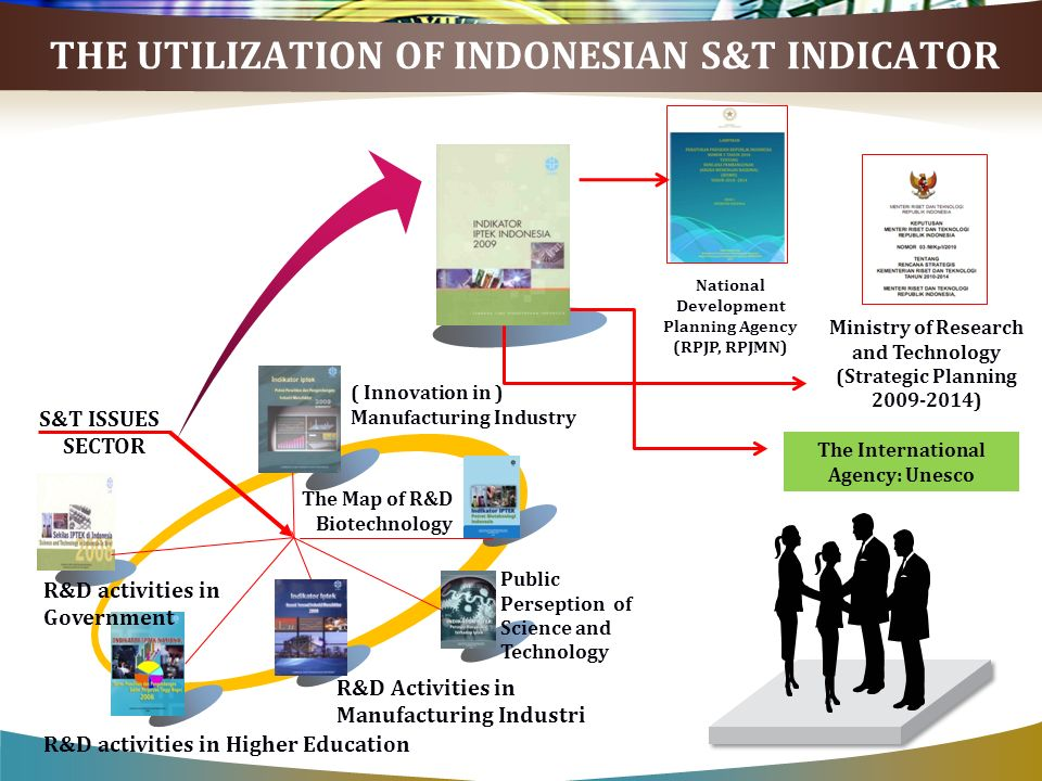 THE UTILIZATION OF INDONESIAN S&T INDICATOR Public Perseption of Science and Technology R&D Activities in Manufacturing Industri R&D activities in Higher Education S&T ISSUES SECTOR The Map of R&D Biotechnology ( Innovation in ) Manufacturing Industry National Development Planning Agency (RPJP, RPJMN) Ministry of Research and Technology (Strategic Planning 2009-2014) The International Agency: Unesco R&D activities in Government