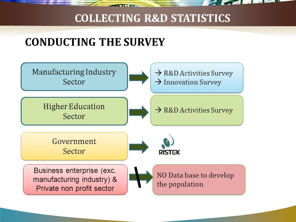 CONDUCTING THE SURVEY COLLECTING R&D STATISTICS Manufacturing Industry Sector R&D Activities Survey Innovation Survey R&D Activities Survey Innovation Survey Higher Education Sector R&D Activities Survey Government Sector Government Sector Business enterprise (exc.