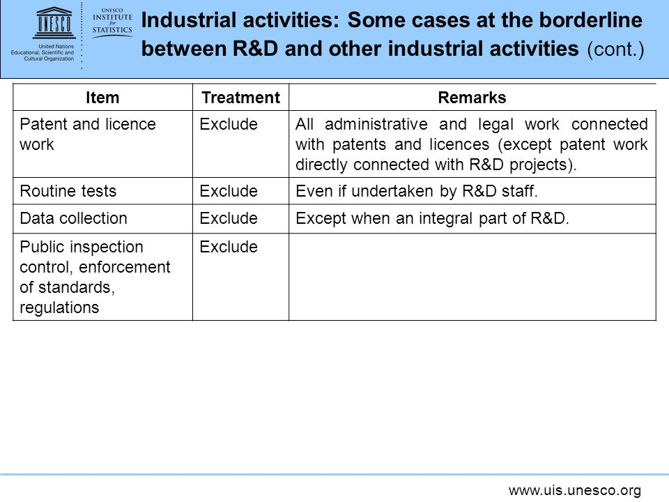 www.uis.unesco.org Industrial activities: Some cases at the borderline between R&D and other industrial activities (cont.) ItemTreatmentRemarks Patent and licence work ExcludeAll administrative and legal work connected with patents and licences (except patent work directly connected with R&D projects).
