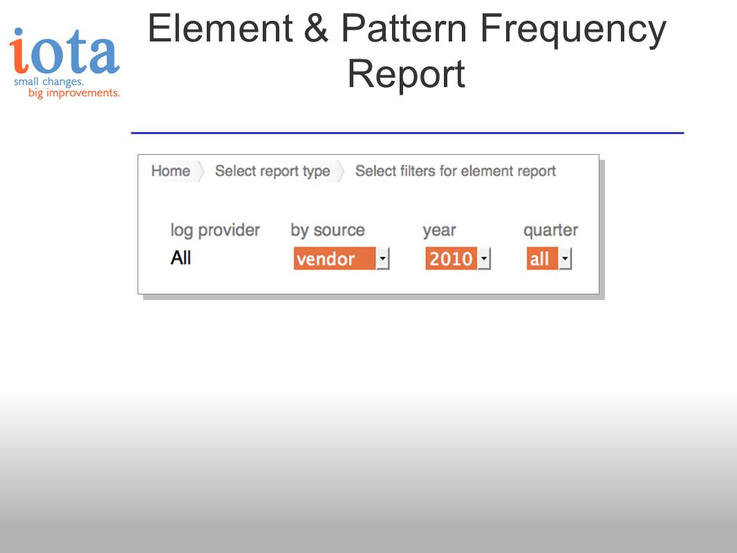 Element & Pattern Frequency Report
