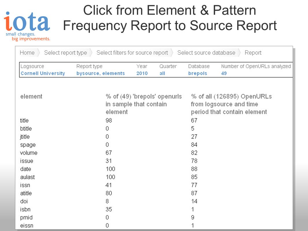 Click from Element & Pattern Frequency Report to Source Report