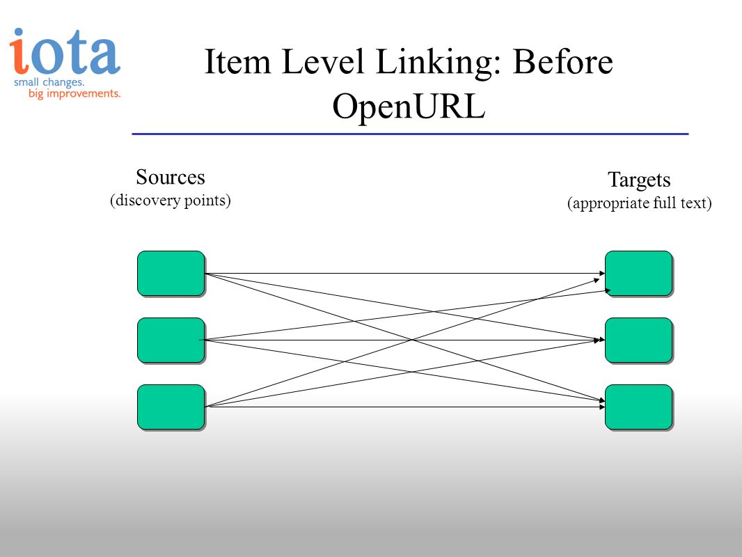 Sources (discovery points) Targets (appropriate full text) Item Level Linking: Before OpenURL