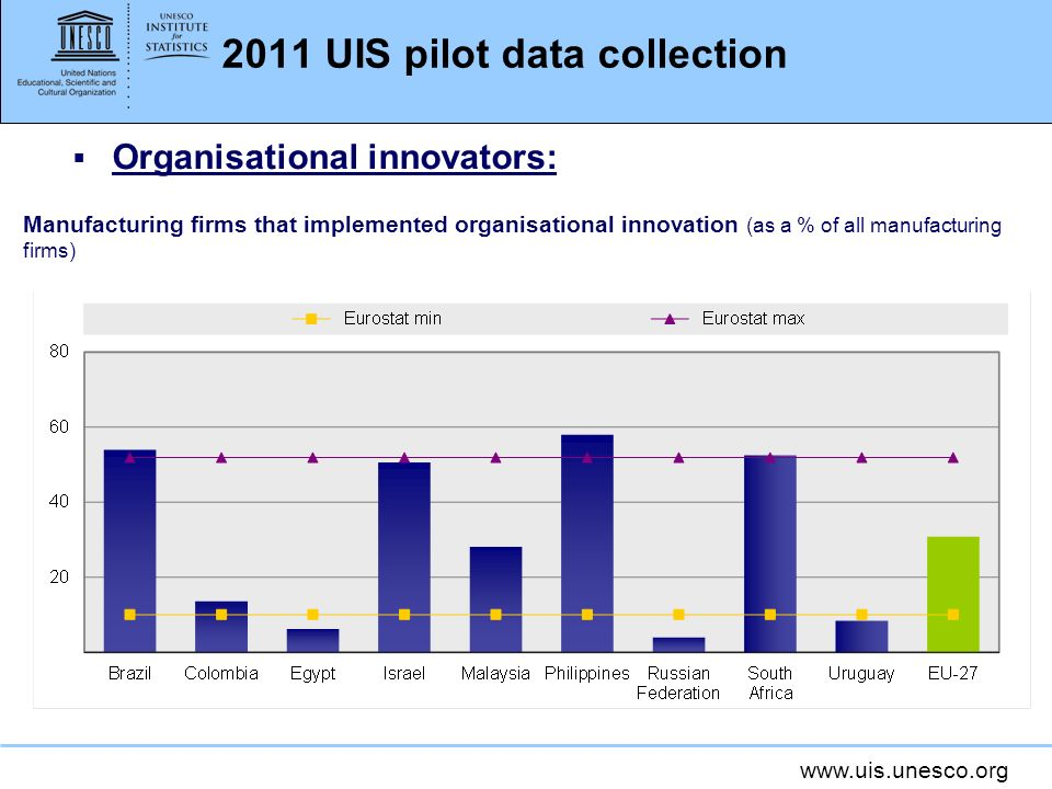 www.uis.unesco.org 2011 UIS pilot data collection Organisational innovators: Manufacturing firms that implemented organisational innovation (as a % of all manufacturing firms)