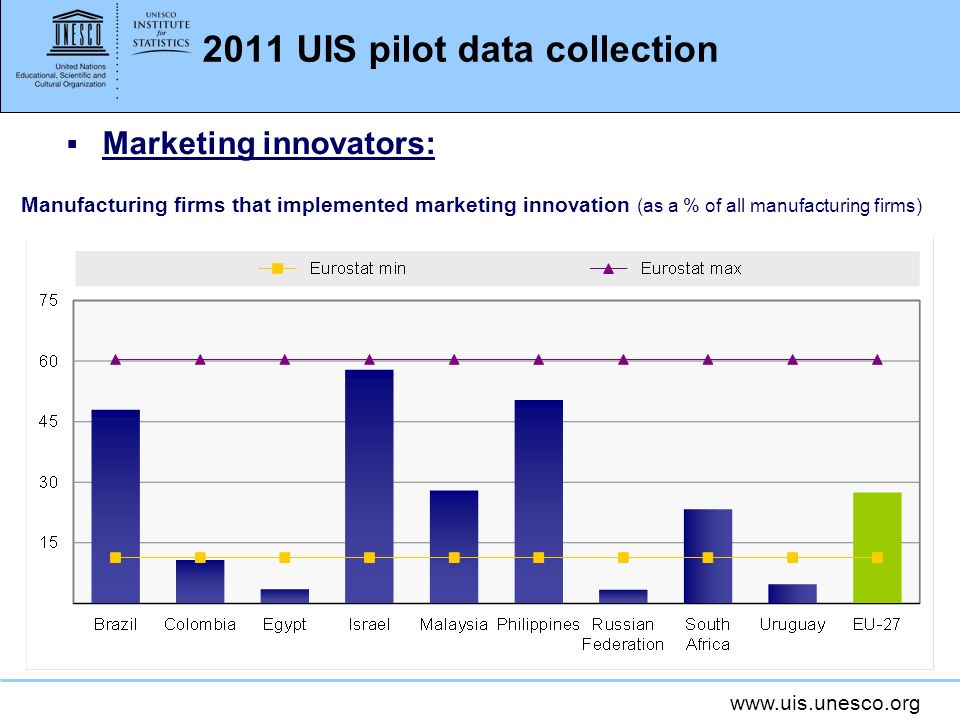 www.uis.unesco.org 2011 UIS pilot data collection Marketing innovators: Manufacturing firms that implemented marketing innovation (as a % of all manufacturing firms)