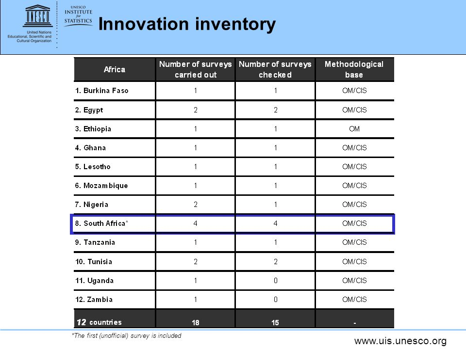 www.uis.unesco.org Innovation inventory *The first (unofficial) survey is included