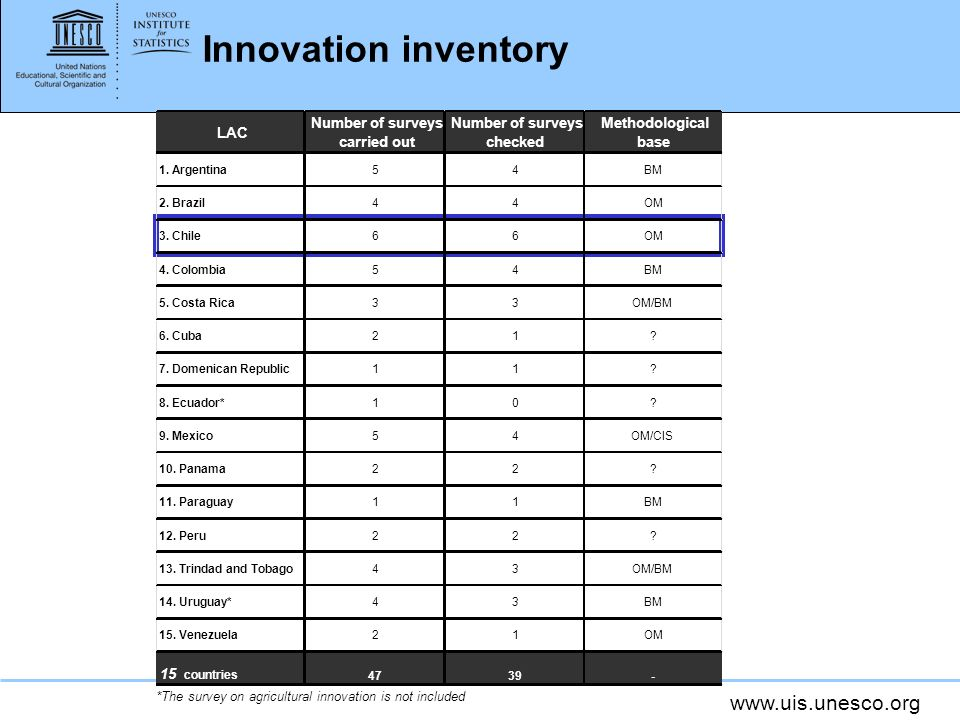 www.uis.unesco.org Innovation inventory *The survey on agricultural innovation is not included LAC Number of surveys carried out Number of surveys checked Methodological base 1.