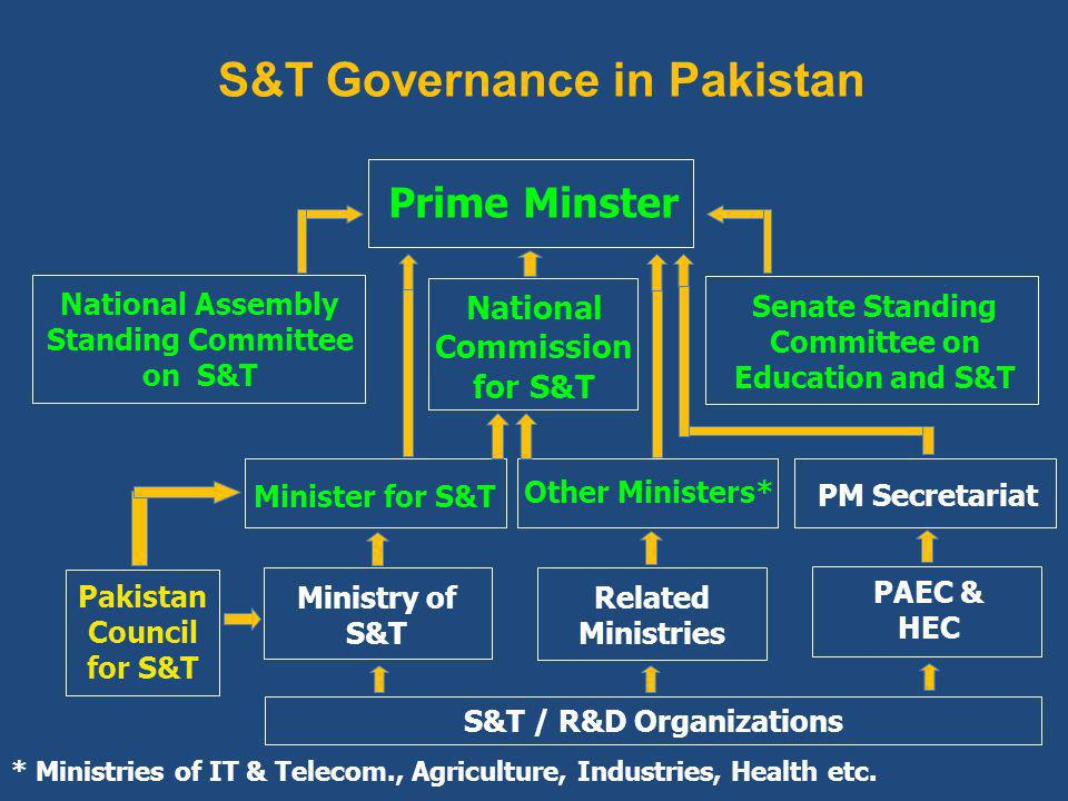 S&T Governance in Pakistan Prime Minster Minister for S&T National Commission for S&T Ministry of S&T Related Ministries PAEC & HEC Pakistan Council for S&T * Ministries of IT & Telecom., Agriculture, Industries, Health etc.