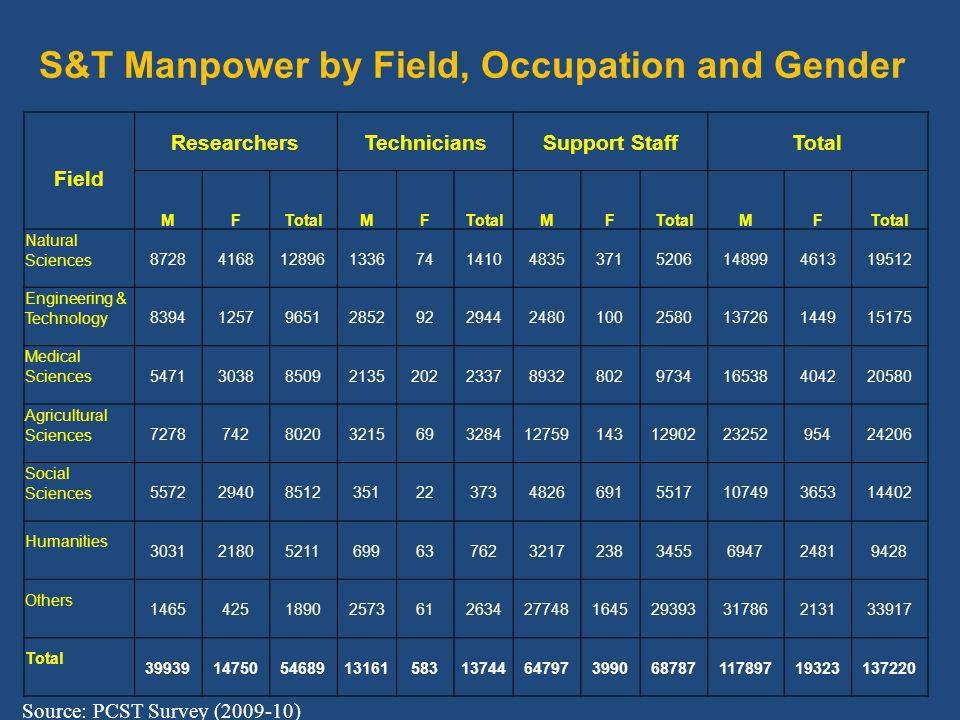 Field ResearchersTechniciansSupport StaffTotal MF MF MF MF Natural Sciences Engineering & Technology Medical Sciences Agricultural Sciences Social Sciences Humanities Others Total S&T Manpower by Field, Occupation and Gender Source: PCST Survey ( )