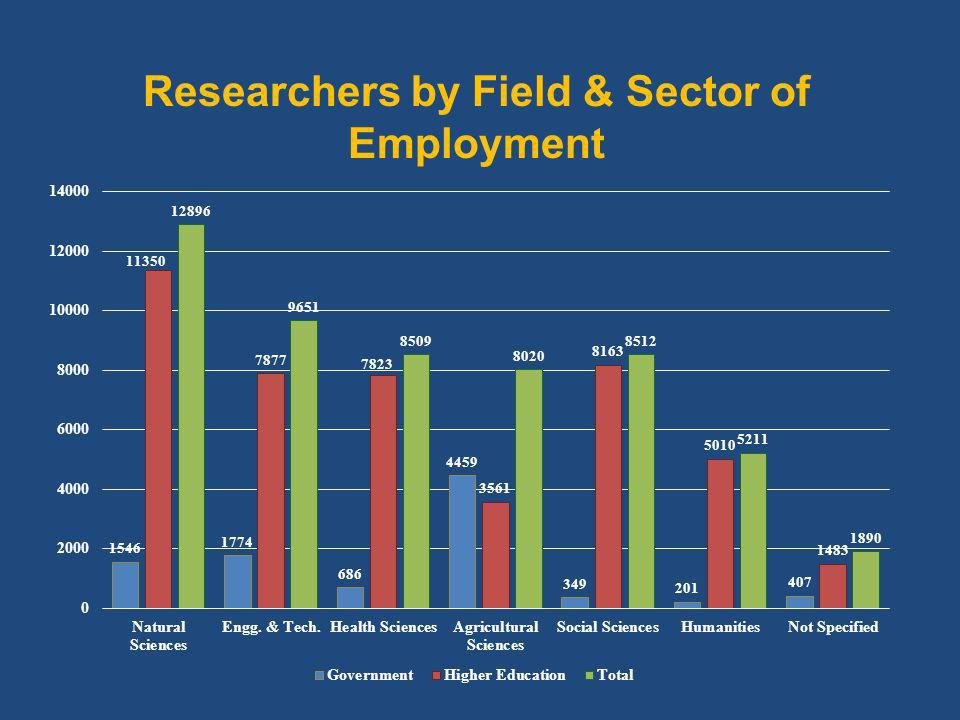 Researchers by Field & Sector of Employment