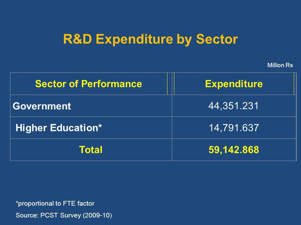R&D Expenditure by Sector Sector of PerformanceExpenditure Government44, Higher Education*14, Total59, Million Rs *proportional to FTE factor Source: PCST Survey ( )