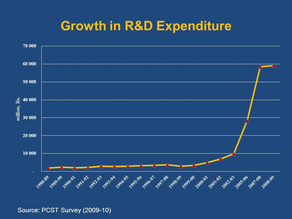 Growth in R&D Expenditure Source: PCST Survey ( )