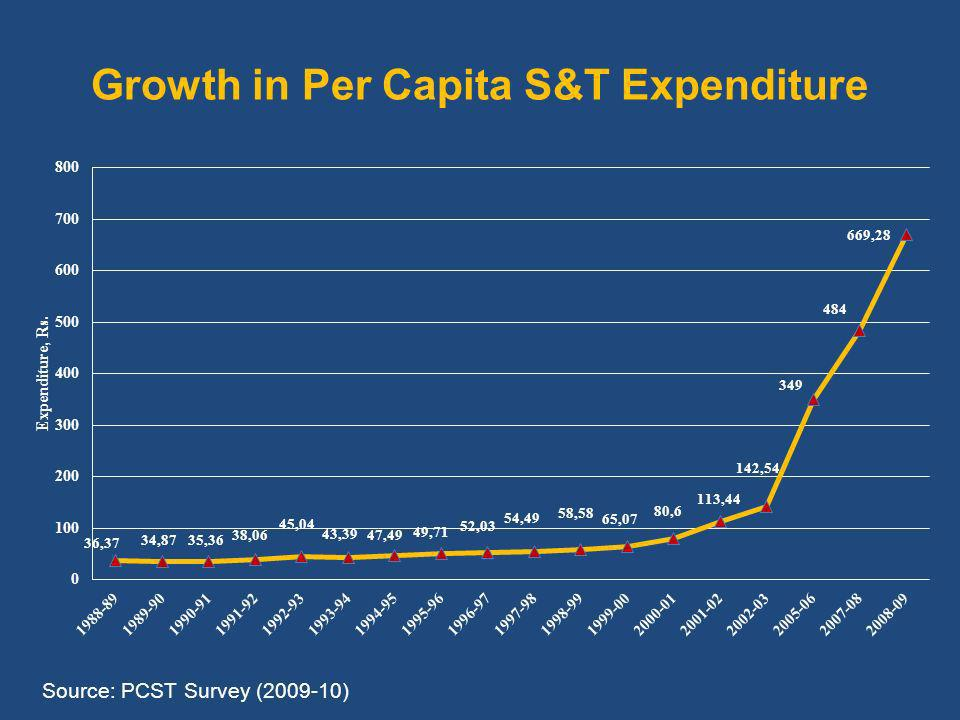 Growth in Per Capita S&T Expenditure Source: PCST Survey ( )
