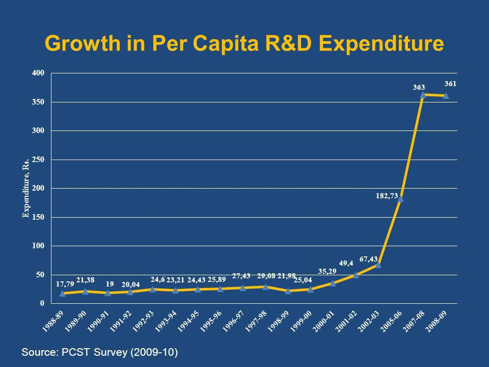Growth in Per Capita R&D Expenditure Source: PCST Survey ( )