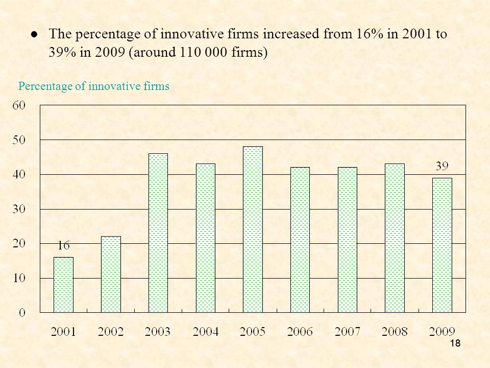18 Percentage of innovative firms The percentage of innovative firms increased from 16% in 2001 to 39% in 2009 (around 110 000 firms)