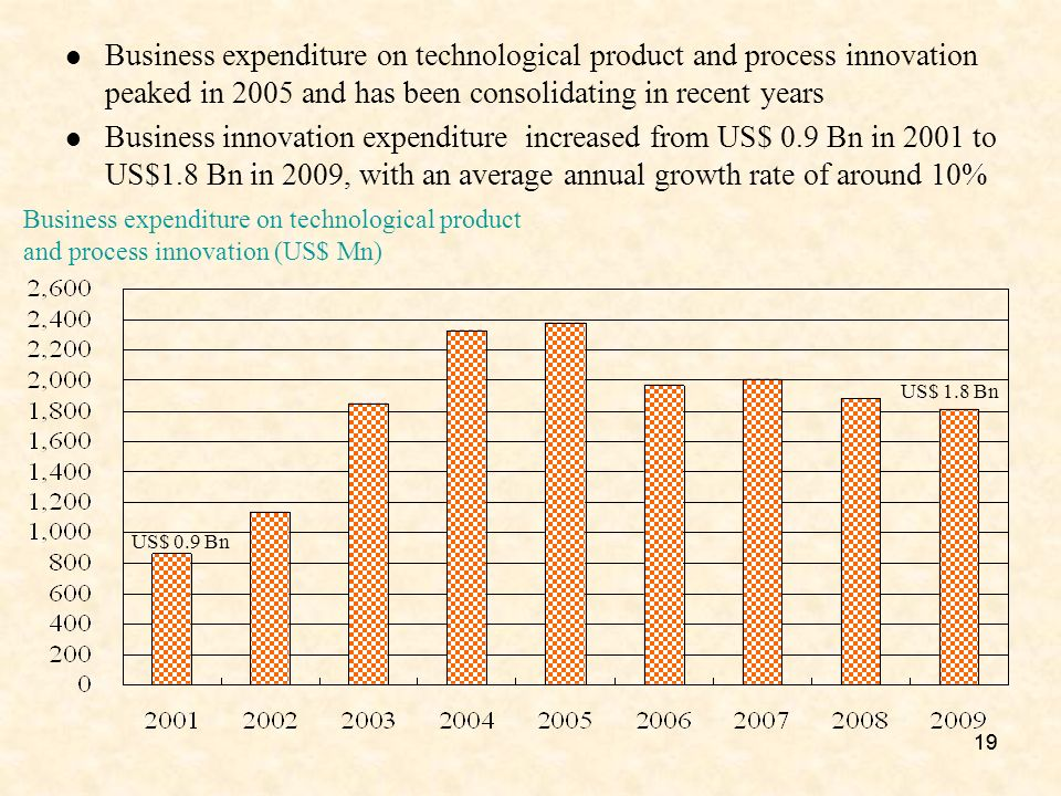 19 Business expenditure on technological product and process innovation (US$ Mn) Business expenditure on technological product and process innovation