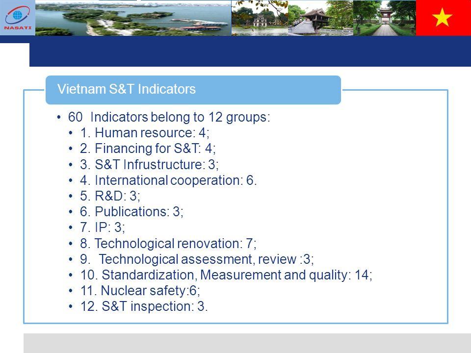 L o g o 60 Indicators belong to 12 groups: 1. Human resource: 4; 2.
