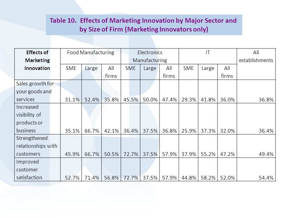 Effects of Marketing Innovation Food Manufacturing Electronics Manufacturing IT All establishments SMELarge All firms SMELarge All firms SMELarge All firms Sales growth for your goods and services 31.1%52.4%35.8%45.5%50.0%47.4%29.3%41.8%36.0%36.8% Increased visibility of products or business 35.1%66.7%42.1%36.4%37.5%36.8%25.9%37.3%32.0%36.4% Strengthened relationships with customers 45.9%66.7%50.5%72.7%37.5%57.9%37.9%55.2%47.2%49.4% Improved customer satisfaction 52.7%71.4%56.8%72.7%37.5%57.9%44.8%58.2%52.0%54.4% Table 10.