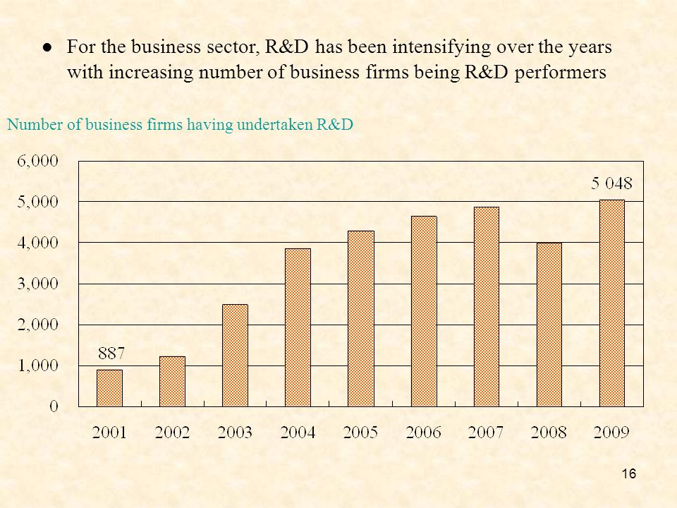 16 For the business sector, R&D has been intensifying over the years with increasing number of business firms being R&D performers Number of business firms having undertaken R&D