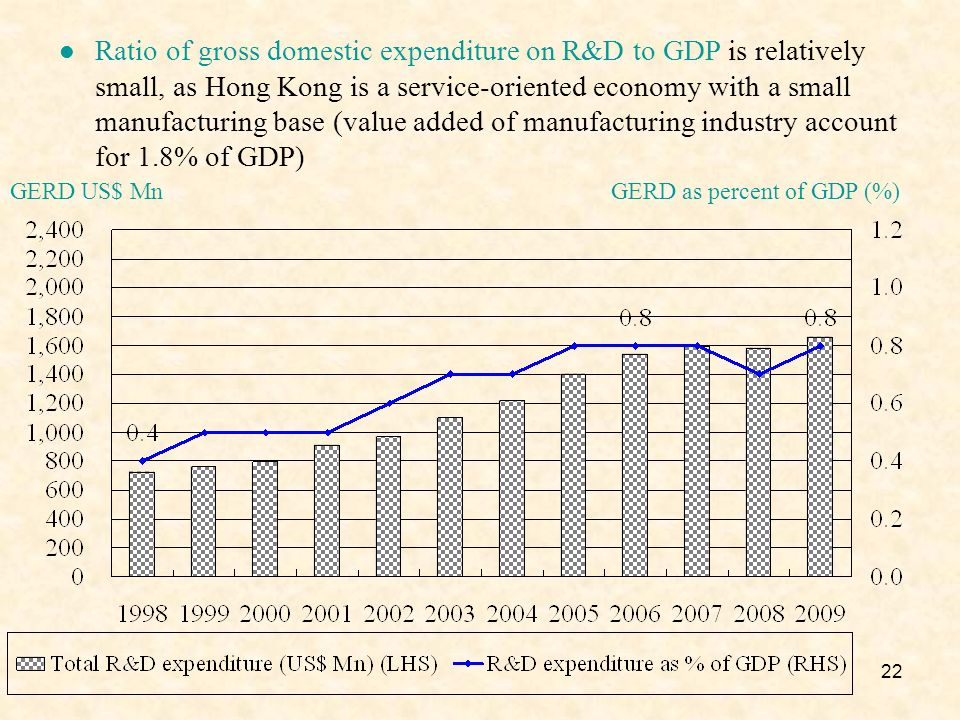 22 GERD US$ Mn Ratio of gross domestic expenditure on R&D to GDP is relatively small, as Hong Kong is a service-oriented economy with a small manufacturing base (value added of manufacturing industry account for 1.8% of GDP) GERD as percent of GDP (%)