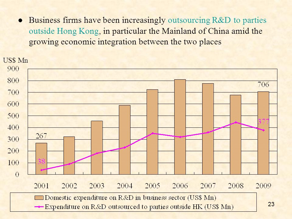 23 US$ Mn Business firms have been increasingly outsourcing R&D to parties outside Hong Kong, in particular the Mainland of China amid the growing economic integration between the two places