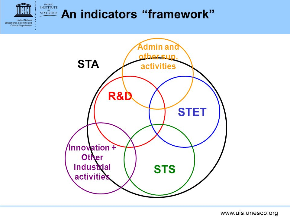 An indicators framework R&D STET STS STA Innovation + Other industrial activities Admin and other sup.