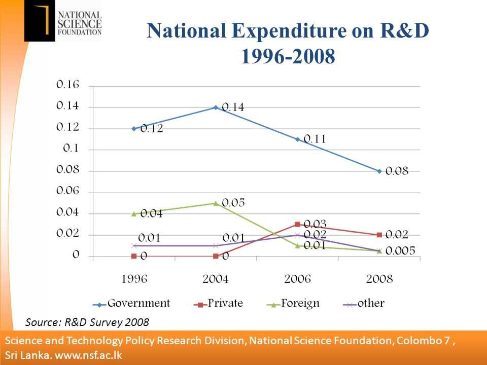 National Expenditure on R&D Science and Technology Policy Research Division, National Science Foundation, Colombo 7, Sri Lanka.