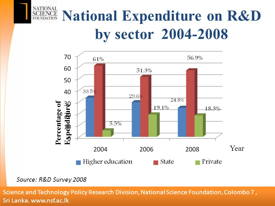 National Expenditure on R&D by sector Percentage of Expenditure Year Science and Technology Policy Research Division, National Science Foundation, Colombo 7, Sri Lanka.