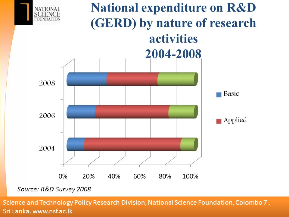 National expenditure on R&D (GERD) by nature of research activities Science and Technology Policy Research Division, National Science Foundation, Colombo 7, Sri Lanka.