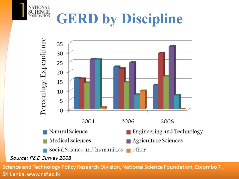 GERD by Discipline Science and Technology Policy Research Division, National Science Foundation, Colombo 7, Sri Lanka.