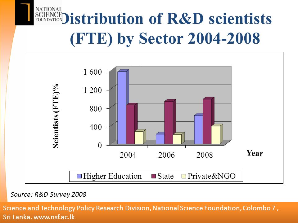 Distribution of R&D scientists (FTE) by Sector Science and Technology Policy Research Division, National Science Foundation, Colombo 7, Sri Lanka.