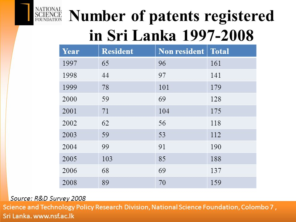 Number of patents registered in Sri Lanka YearResidentNon residentTotal Science and Technology Policy Research Division, National Science Foundation, Colombo 7, Sri Lanka.