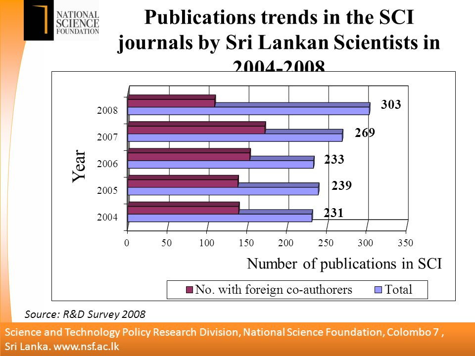Publications trends in the SCI journals by Sri Lankan Scientists in Science and Technology Policy Research Division, National Science Foundation, Colombo 7, Sri Lanka.