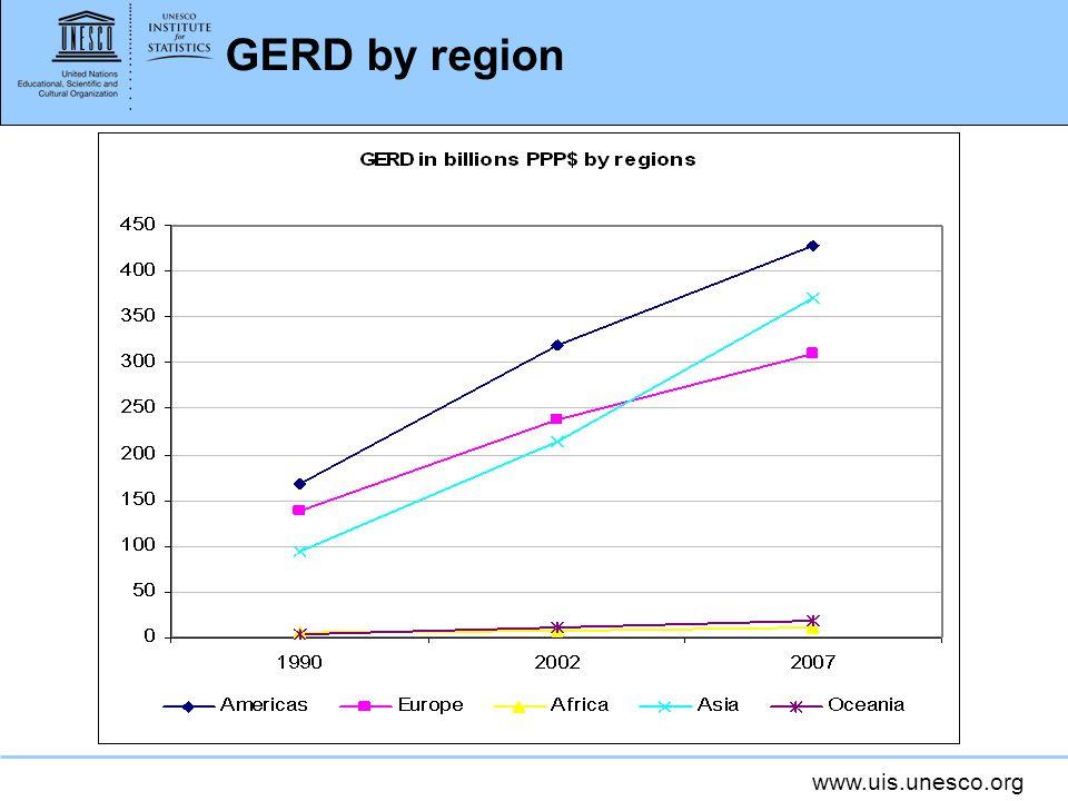 www.uis.unesco.org GERD by region