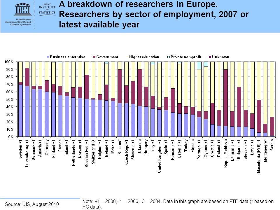 www.uis.unesco.org A breakdown of researchers in Europe.