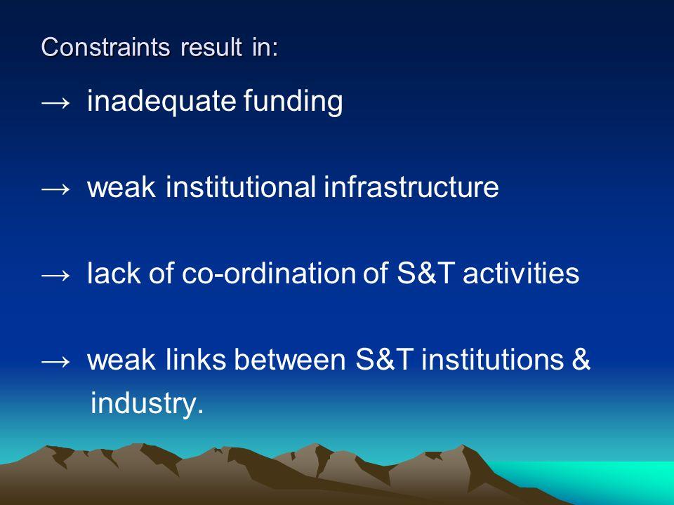 Constraints result in: inadequate funding weak institutional infrastructure lack of co-ordination of S&T activities weak links between S&T institution